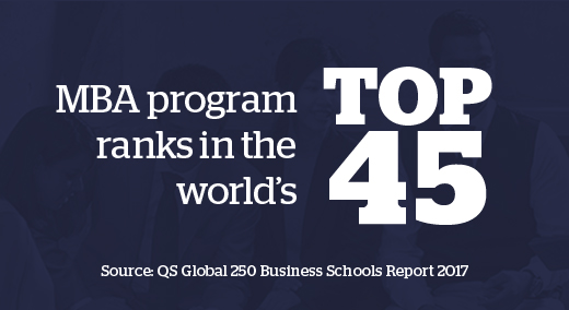 Top 45 MBA Program ranks in the World's