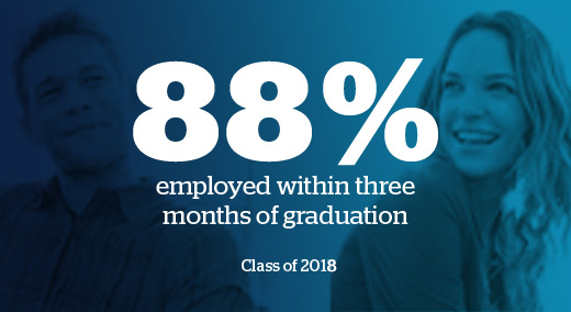 90% employed within three months of graduation. Financial Times 2017
